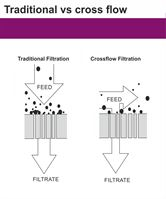 Traditional vs cross flow filtration
