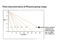 Flow characteristics (litres/hr at bar) of Phoenix range of pumps - please see the line on the graph which relates to the Phoenix 12000